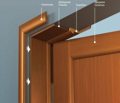 Как выбрать материал для отделки откосов двери